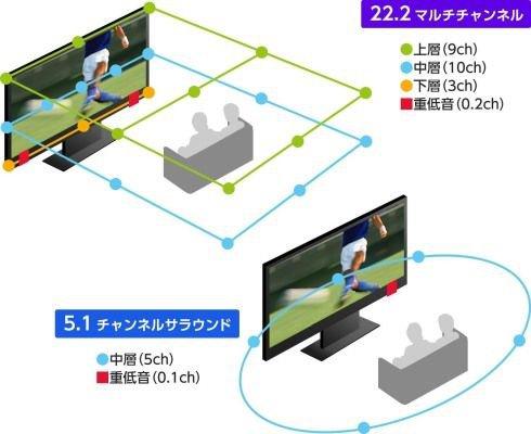 İlk 8K TV uydu yayını Japonya'da yapıldı