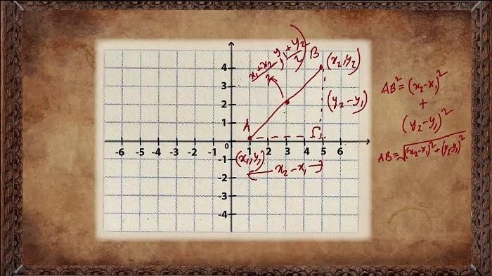 Descartes: Origins of Coordinate Geometry
