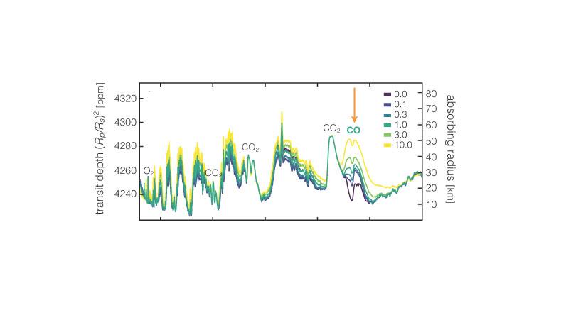 Uzaylı yaşamın izleri karbonmonoksit seviyesi