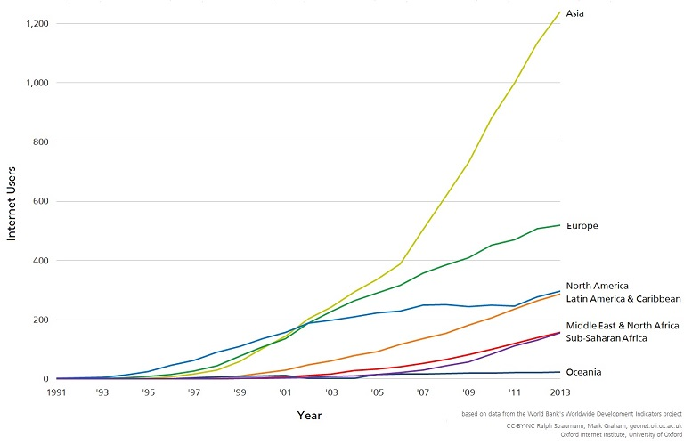 kıtalara göre İnternet nüfusu grafiği