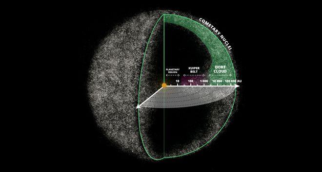 Güneş Sistemi'nin merkezinde Güneş, onun 100 AU uzağında Kuiper Kuşağı ve sistemin en dışında Oort Bulutu (Oort Cloud) var