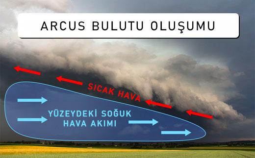 arcus bulutu oluşumu