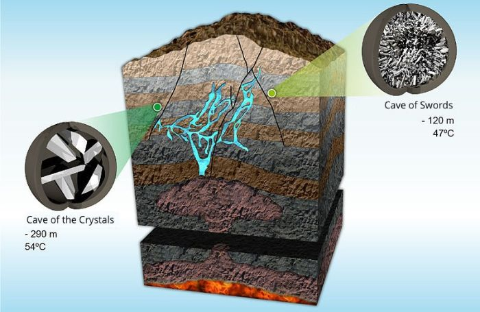 Meksika'daki Dev Kristal Mağarası Naica