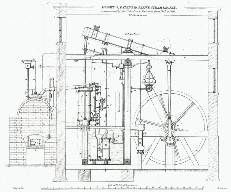James Watt'ın patentli rotatif buhar motoru.