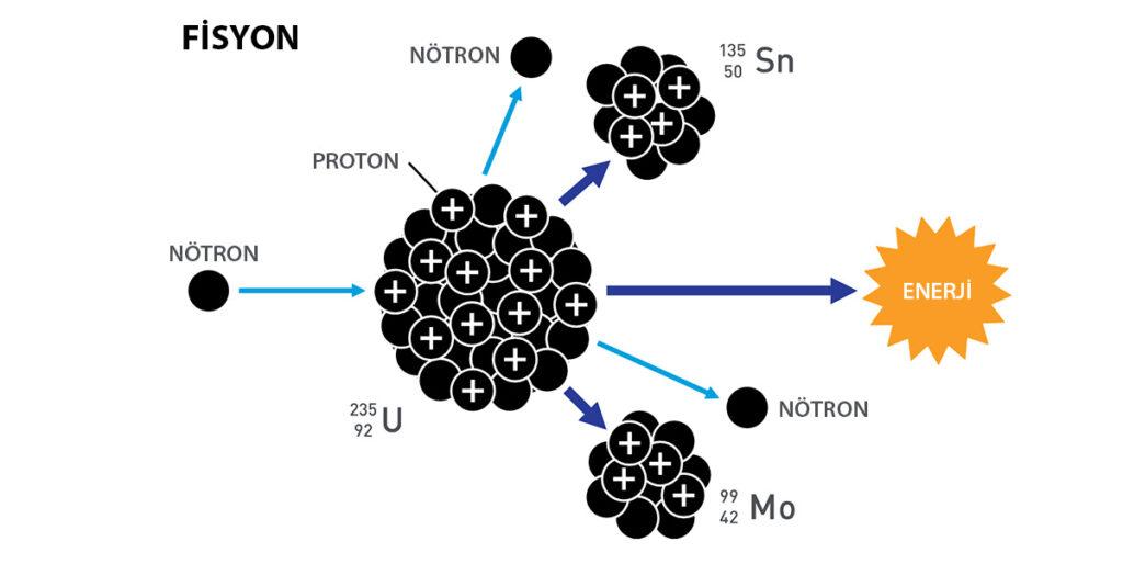 Fisyon ile nükleer enerji elde ediliyor.