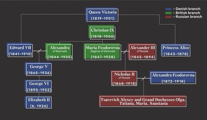 Danimarka, İngiliz ve Rus hanedanlarınıın ilişkisi